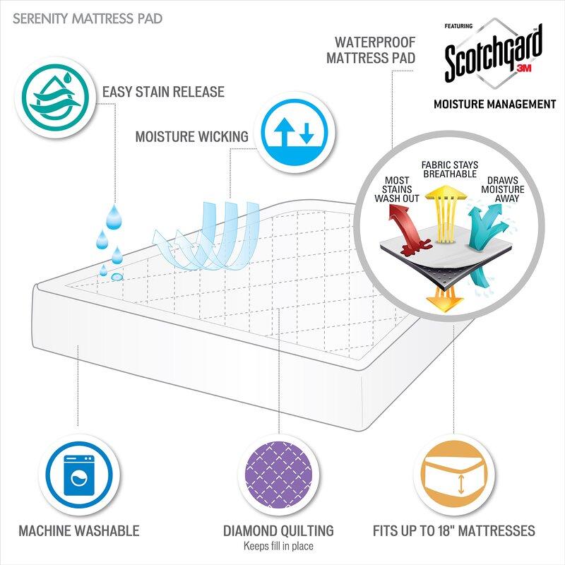 Serenity 3M Scotchgard Waterproof Down Alternative Mattress Pad